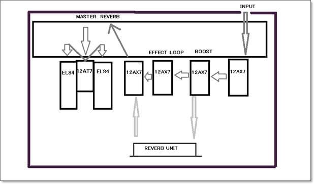 ZinkyのVelvet 25 Watt Comboの回路