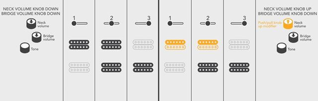 Michael Kelly guitars Patriotのピックアップセレクター02